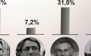 http://www.seguonews.it/il-pd-commissiona-sondaggio-stravolti-gli-equilibri-micari-in-testa