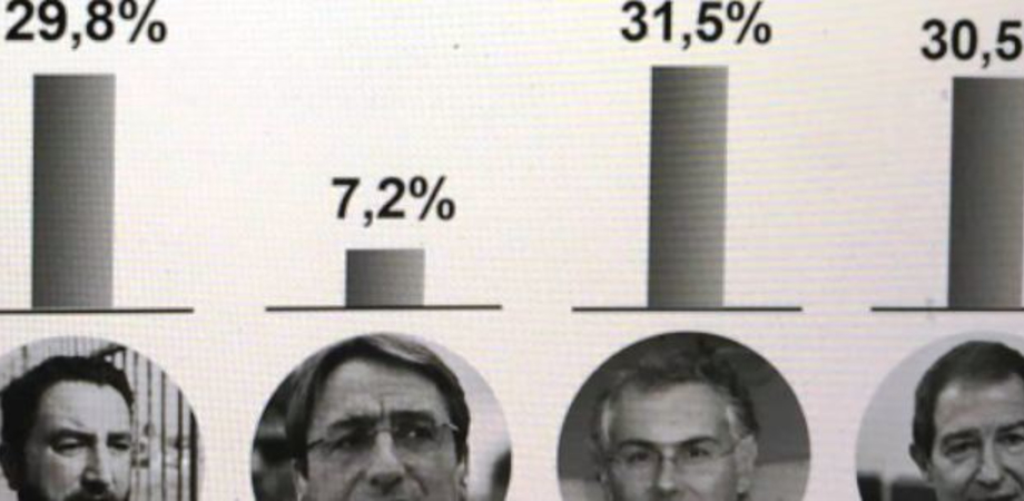 Il Pd commissiona sondaggio: stravolti gli equilibri, Micari in testa