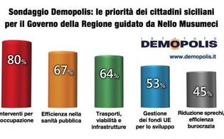 http://www.seguonews.it/nuovo-governo-regionale-per-i-siciliani-la-priorita-sono-lavoro-e-sanita