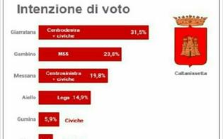 Amministrative Caltanissetta, Michele Giarratana e Roberto Gambino avanti nei sondaggi
