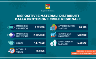 http://www.seguonews.it/coronavirus-in-sicilia-distribuiti-oltre-18-milioni-di-dispositivi-da-inizio-emergenza