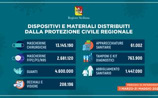 Coronavirus, in Sicilia distribuiti oltre 22 milioni di dispositivi: consegnati camici, tute e mascherine