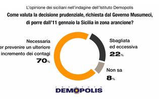 https://www.seguonews.it/sondaggio-demopolis-su-zona-arancione-musumeci-maggioranza-dei-siciliani-e-favorevole