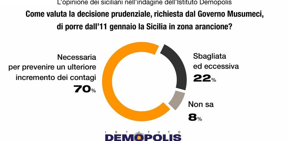 """Sondaggio Demopolis su zona arancione, Musumeci: """"Maggioranza dei siciliani è favorevole"""""""