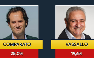 Elezioni San Cataldo, Gioacchino Comparato e Claudio Vassallo si sfideranno al ballottaggio